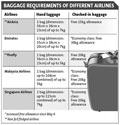 Airlines tighten baggage rules to help trim costs