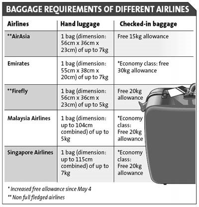 Baggage Requirements of Different Airlines