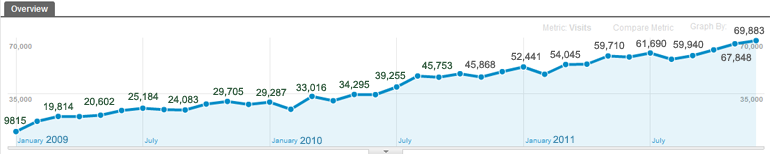 Statistics on visistors to www.lcct.com.my - based on Google Analytics - from Jan 2009 to Dec 2011