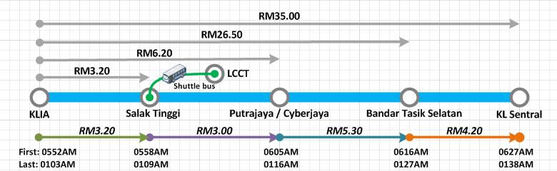 About Klia Transit Lcct Com My