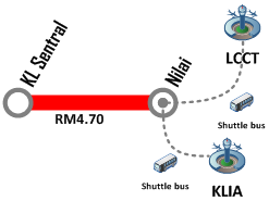 KTM Komuter from KL Sentral to Nilai